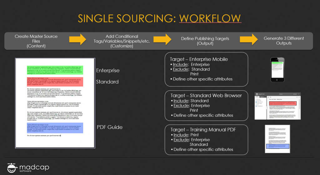 single-sourcing-workflow